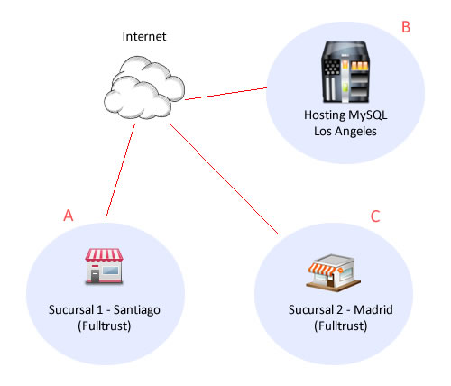 Fulltrust conectado a un servidor MySQL remoto (nube)